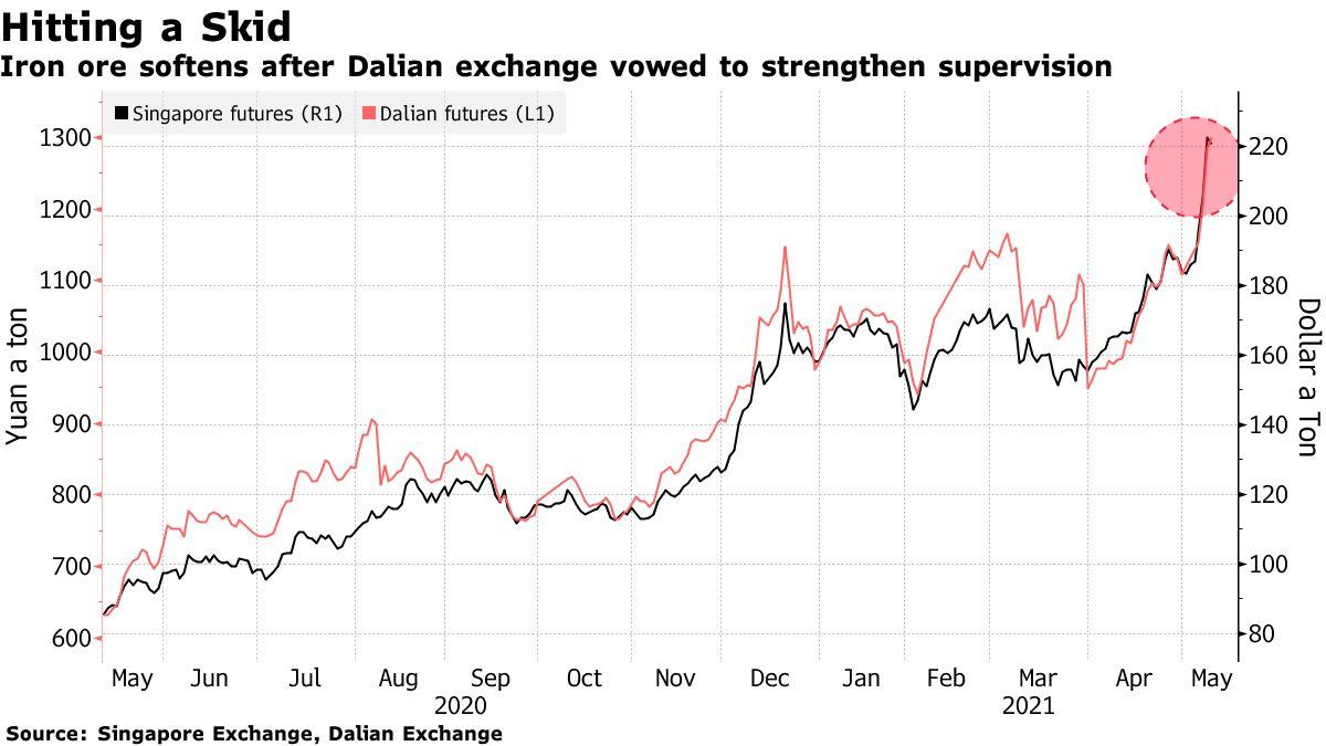 Diễn biến giá quặng sắt tại sàn Đại Liên (màu đỏ) và Singapore. Đồ họa: Bloomberg.