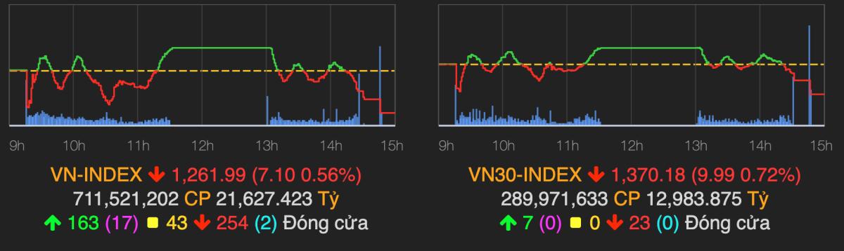 VN-Index giảm 0,6% sau phiên 13/5. Ảnh: VNDirect.