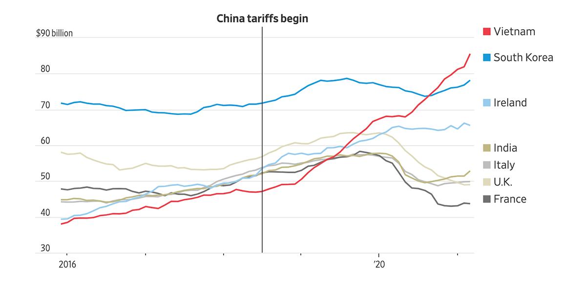 Tốc độ tăng trưởng hàng hoá xuất khẩu của Việt Nam sang Mỹ những năm gần đây. Ảnh: WSJ.