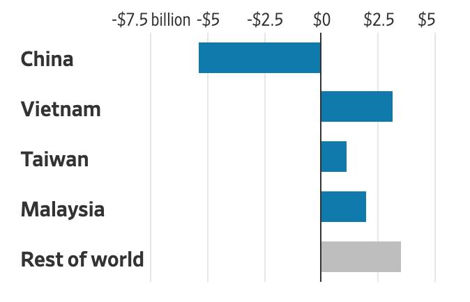 Sư thay đổi của giá trị nhập khẩu chất bán dẫn vào Mỹ từ năm 2018. Ảnh: WSJ