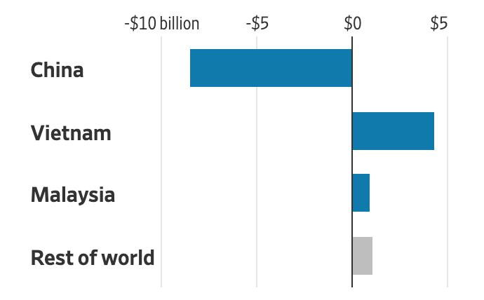 Sư thay đổi của giá trị nhập khẩu hàng nội thất vào Mỹ từ năm 2018. Ảnh: WSJ