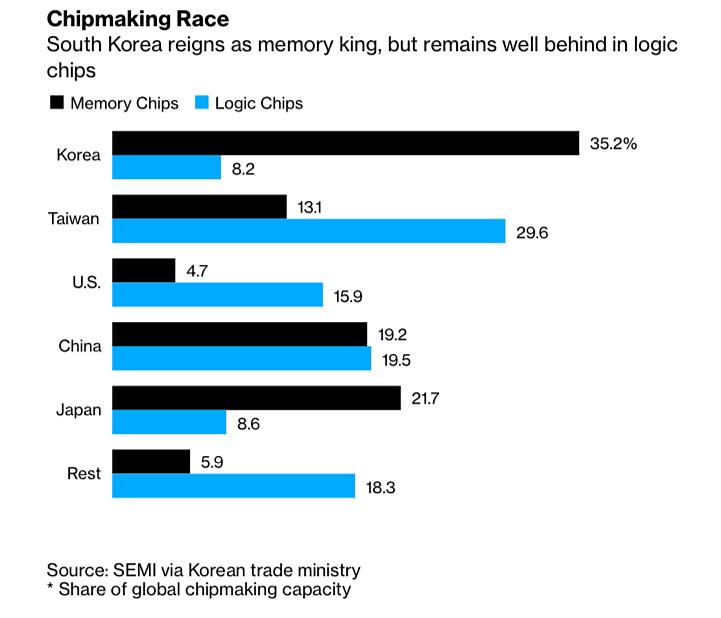 Thị phần chip nhớ (màu đen) và chip logic (màu xanh) của các nước. Đồ họa: Bloomberg.