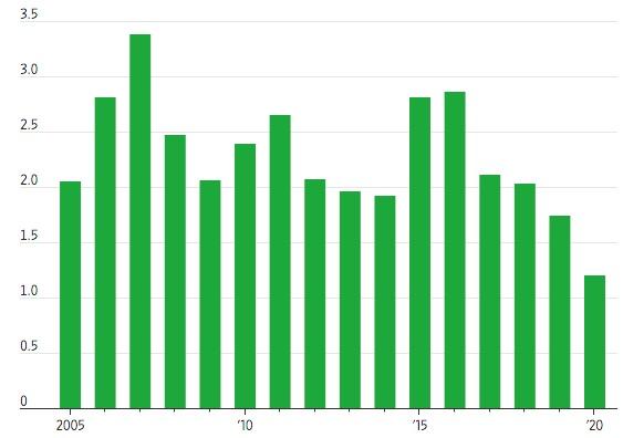 FDI toàn cầu cần ít nhất 7 năm để trở lại mức đỉnh - VnExpress Kinh doanh