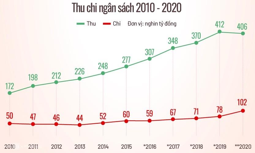 Thu chi ngân sách của TP HCM giai đoạn 2010-2020. Đồ hoạ: Tiến Thành.