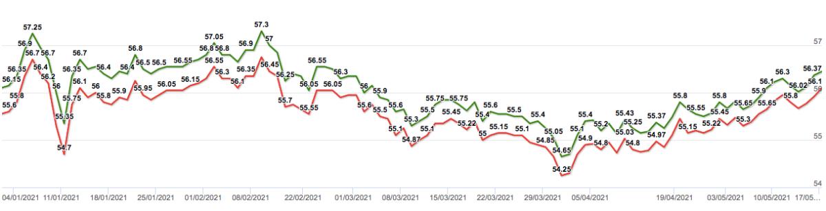 Diễn biến giá vàng SJC từ đầu năm đến nay (màu đỏ là giá mua vào, màu xanh là giá bán ra).
