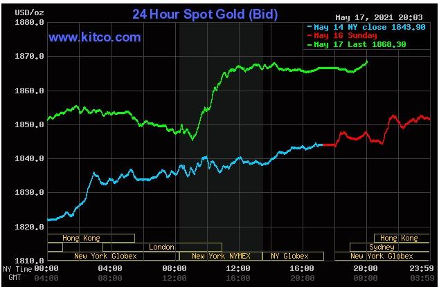 Giá vàng tăng mạnh trong phiên Mỹ tối 18/5. Ảnh: Kitco.