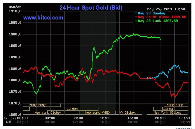 Giá vàng tăng vọt trong phiên 25/5. Ảnh: Kitco.