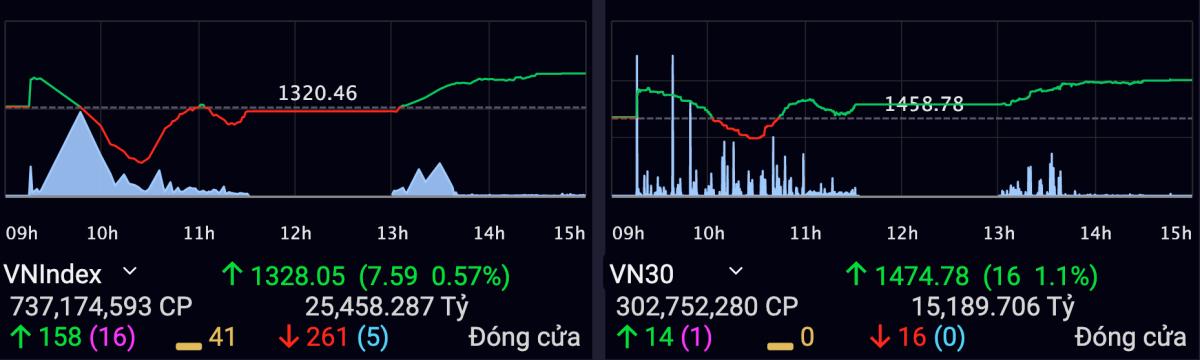 VN-Index tăng 0,57% sau phiên 31/5. Ảnh: VNDirect.