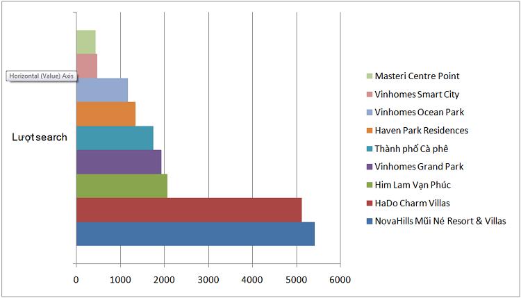 9/10 dự án được tìm quan tâm nhiều nhất trên Vhome 5 tháng đầu năm 2021.