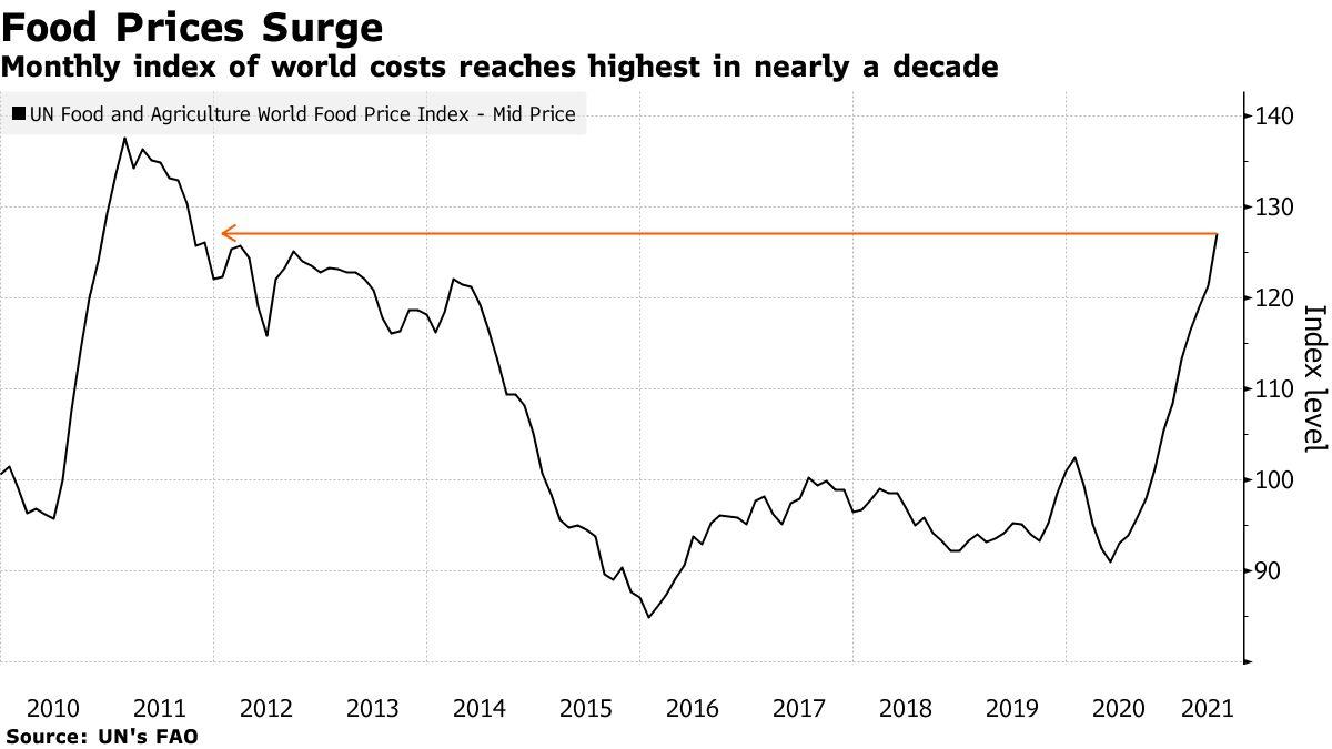 Diễn biến chỉ số giá lương thực toàn cầu hàng tháng trong hơn thập kỷ qua. Đồ họa: Bloomberg.