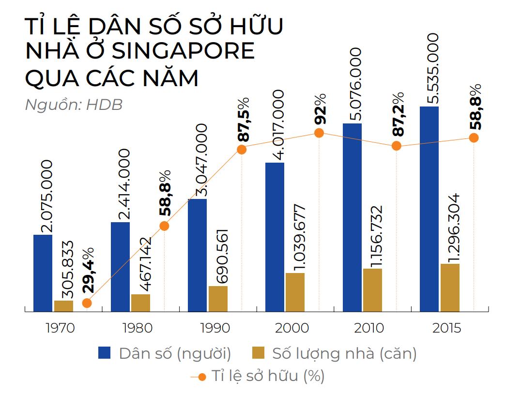 Tỷ lệ dân số sở hữu nhà ở Singapore giai đoạn 1970-2015. Nguồn: HDB.