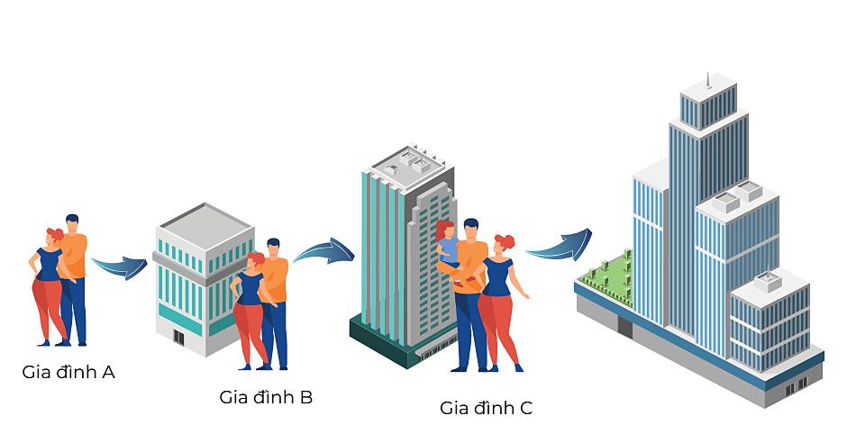 Giải pháp Nhà đổi Nhà giúp rút ngắn quá trình nâng cấp chỗ ở. Đồ họa: Masterise Homes.