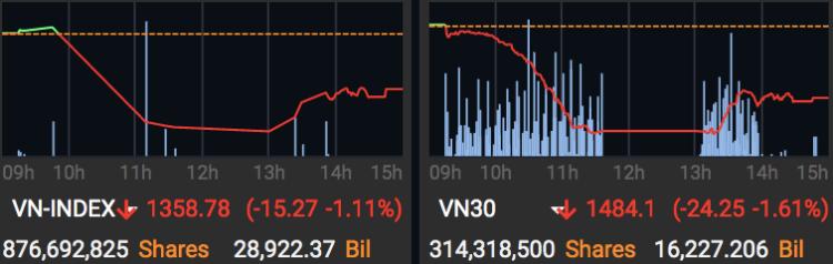 Đồ thị VN-Index và VN30-Index phiên 7/6. Ảnh: MAS.