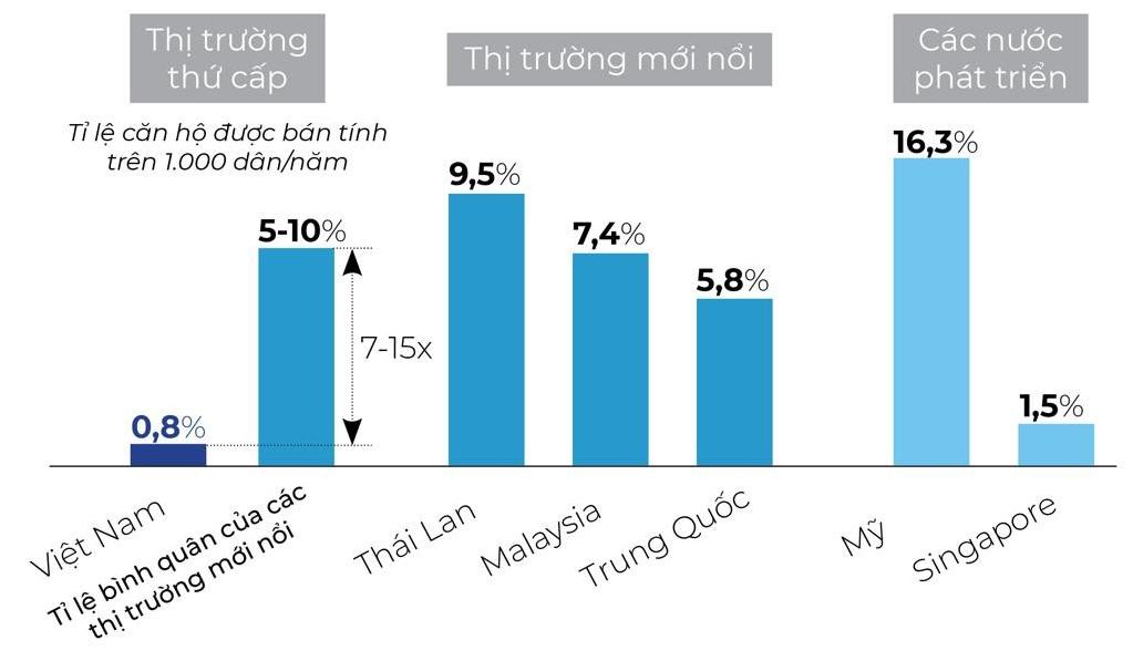 Quy mô thị trường bất động sản thứ cấp tại Việt Nam. Nguồn tổng hợp từ cơ quan thống kê Trung Quốc, Malaysia.