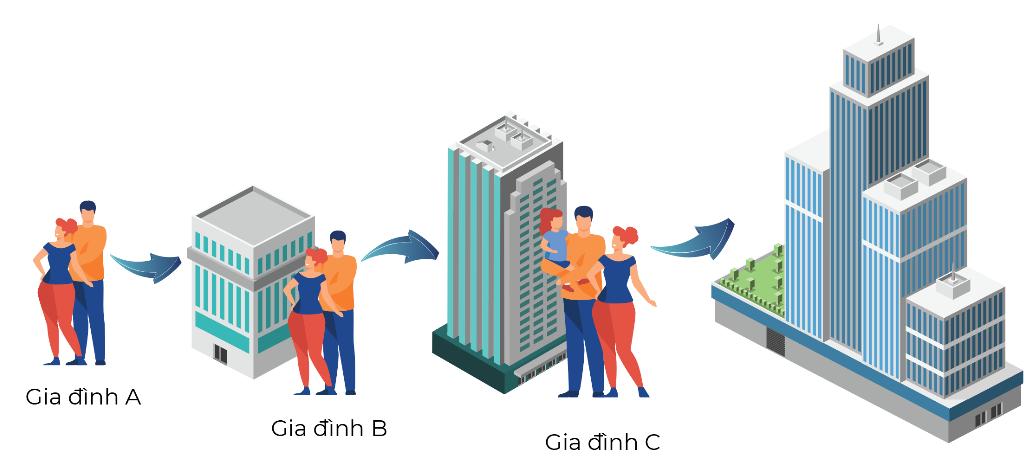 Nhà đổi Nhà tạo thuận lợi cho việc đổi chỗ ở, nâng chất lượng sống. Đồ họa: Masterise Homes.