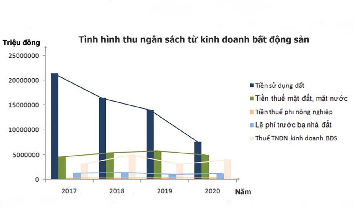 Nguồn thu ngân sách từ kinh doanh bất động sản tại TP HCM các năm 2017-2020, trong đó số thu tiền sử dụng đất  năm 2020 lao dốc so với các năm 2017-2019.