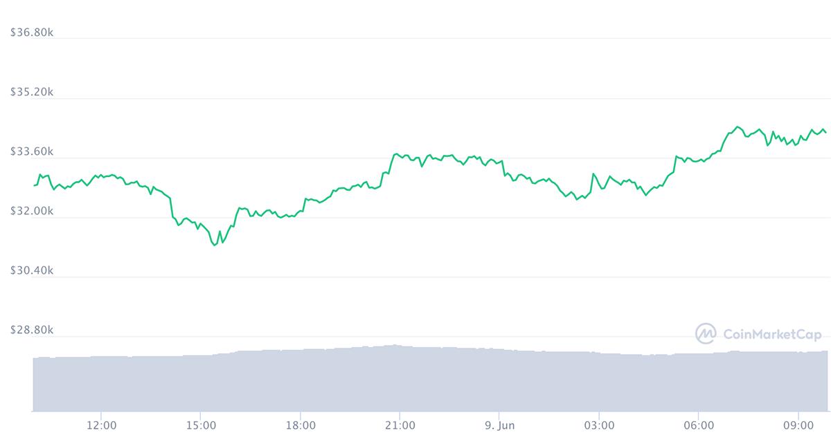 Bitcoin diễn biến tích trong 24h qua, phục hồi từ dưới 32.000 USD lên hơn 34.000 USD. Ảnh: Coinmarketcap