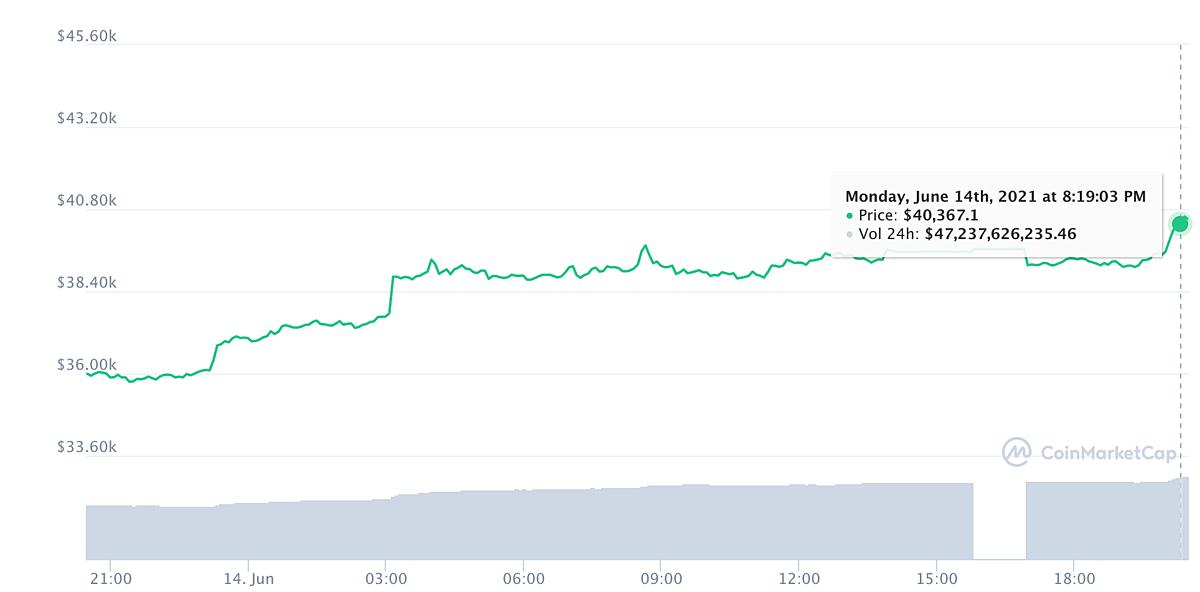 Đà tăng của giá Bitcoin từ lúc Elon Musk nói Tesla có thể lại chấp nhận đồng tiền này. Ảnh: Coinmarketcap