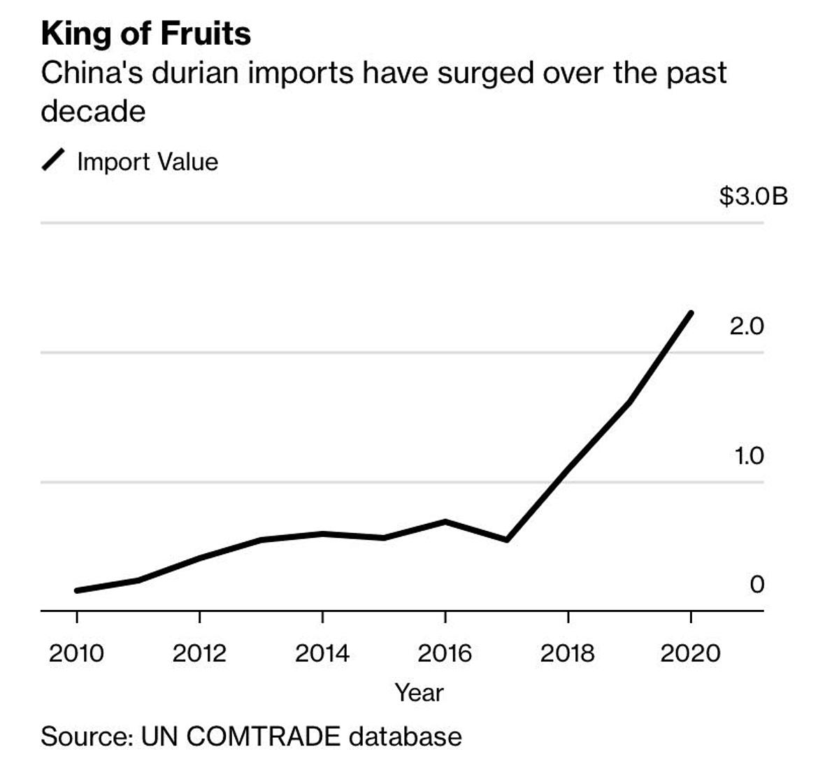Kim ngạch nhập khẩu sầu riêng của Trung Quốc qua các năm. Đồ họa: Bloombergg.