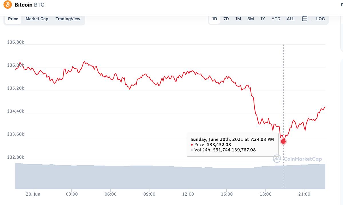 Bitcoin giảm sâu khi Trung Quốc mạnh tay truy quét mỏ đào