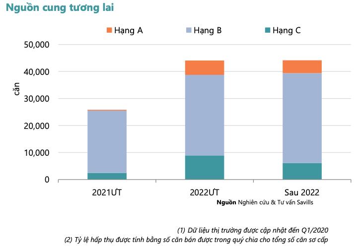 Dự báo phân khúc căn hộ trong tương lai. Nguồn: Báo cáo thị trường bất động sản quý I/2021 của Savills.