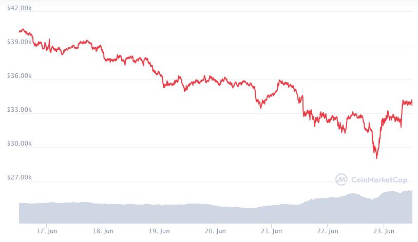 Diễn biến giá Bitcoin trong 7 ngày qua. Ảnh:Coinmarketcap.