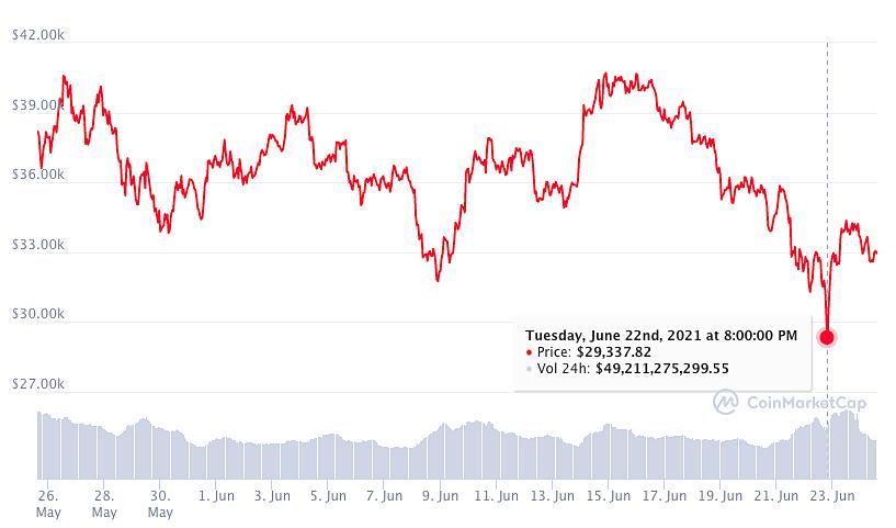 Diễn biến giá Bitcoin tronhg 30 ngày qua, với lần rơi xuống thấp nhất hôm 22/6, Ảnh: Coinmarketcap.