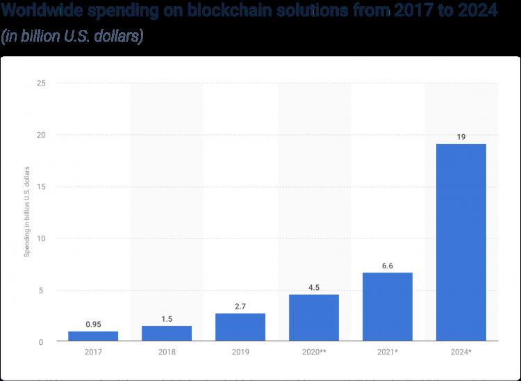 Chi tiêu cho các giải pháp blockchain dự báo tăng đều quanh mức 48% trong 5 năm tới (Nguồn: IDC).