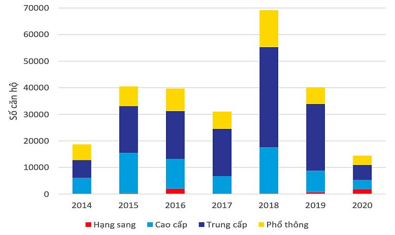 Biểu đồ nguồn cung căn hộ trong tương lai theo phân khúc. Nguồn: Báo cáo quý I của Collier Việt Nam.