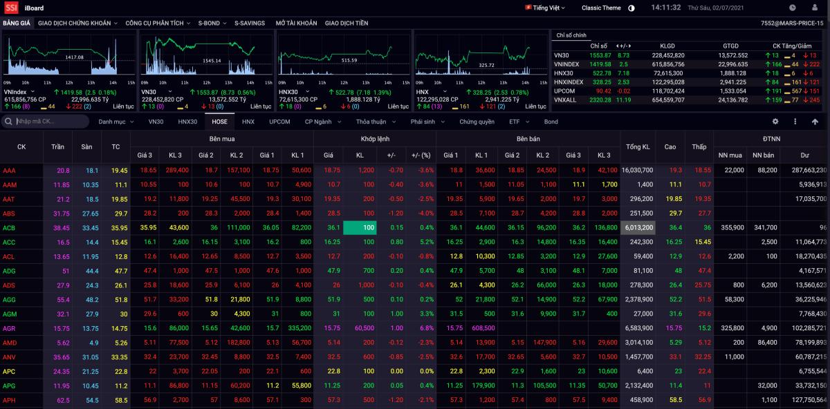Bảng giá iBoard của Công ty chứng khoán SSI.