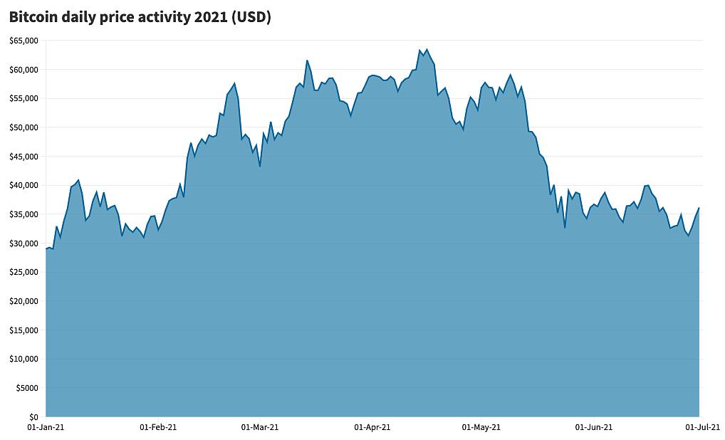 Diễn biến giá Bitcoin nửa đầu năm 2021. Nguồn: Refinitiv.