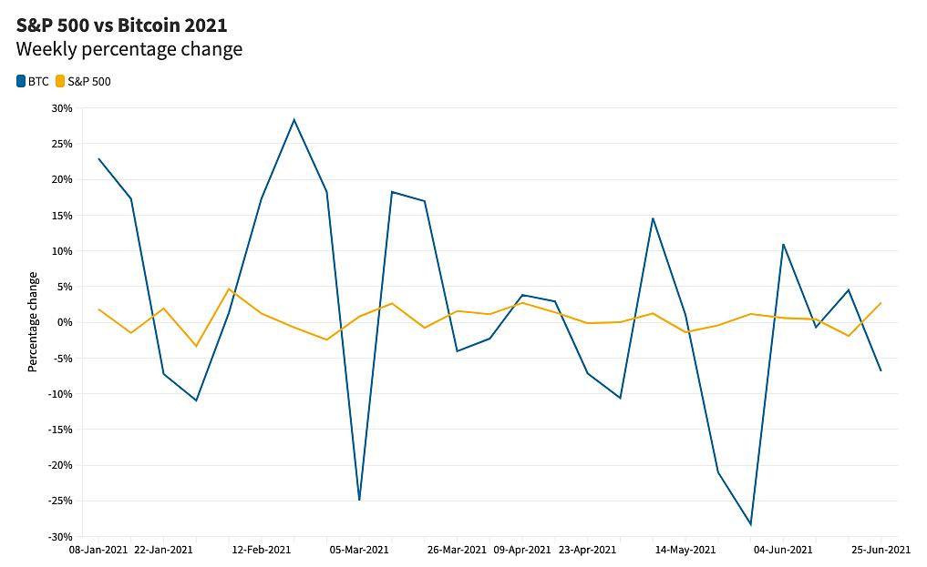 Biến động của Bitcoin và S&P 500 nửa đầu năm 2021. Nguồn: Refinitiv.