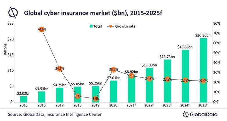 Thị trường bảo hiểm mạng toàn cầu được dự báo tăng trưởng đến năm 2025 của GlobalData. Nguồn: GlobalData, Insurance Intelligence Center.