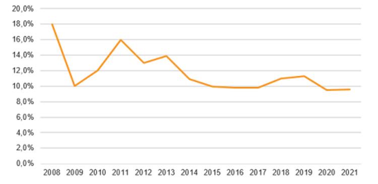 Lãi suất vay mua nhà trong 14 năm qua. Nguồn: VnDirect Research, Ngân hàng trong nước.