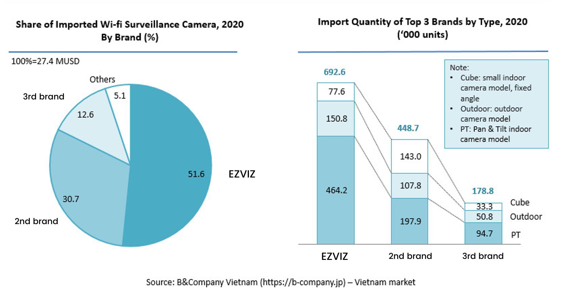 Giá trị camera an ninh Wi-Fi nhập khẩu theo thương hiệu và Tổng lượng nhập khẩu theo dòng camera, 2020 (Nguồn: B&Company).