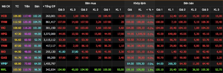 Diễn biến giá 10 cổ phiếu vốn hoá lớn nhất sàn HoSE. Ảnh: VNDS.