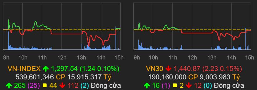 VN-Index chốt phiên 13/7 trong sắc xanh nhưng thanh khoản giảm mạnh. Ảnh: VNDirect.