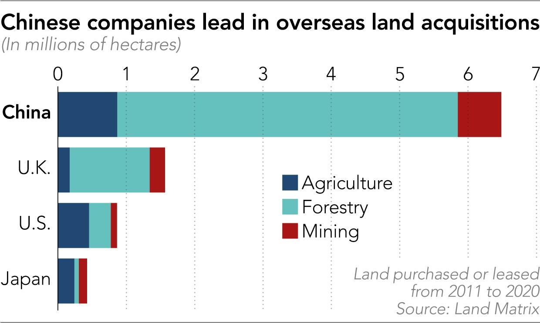 Thu mua đất của doanh nghiệp Trung Quốc, Anh, Mỹ, Nhật Bản (từ trên xuống). Trong đó, xanh đậm (đất nông nghiệp), xanh nhạt (đất rừng), đỏ (đất mỏ). Đơn vị: triệu ha. Đồ họa: Nikkei.