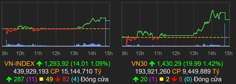 VN-Index chốt phiên 15/7 tăng hơn 1%, nhưng thanh khoản chỉ đạt hơn 15.000 tỷ đồng. Ảnh: VNDirect.