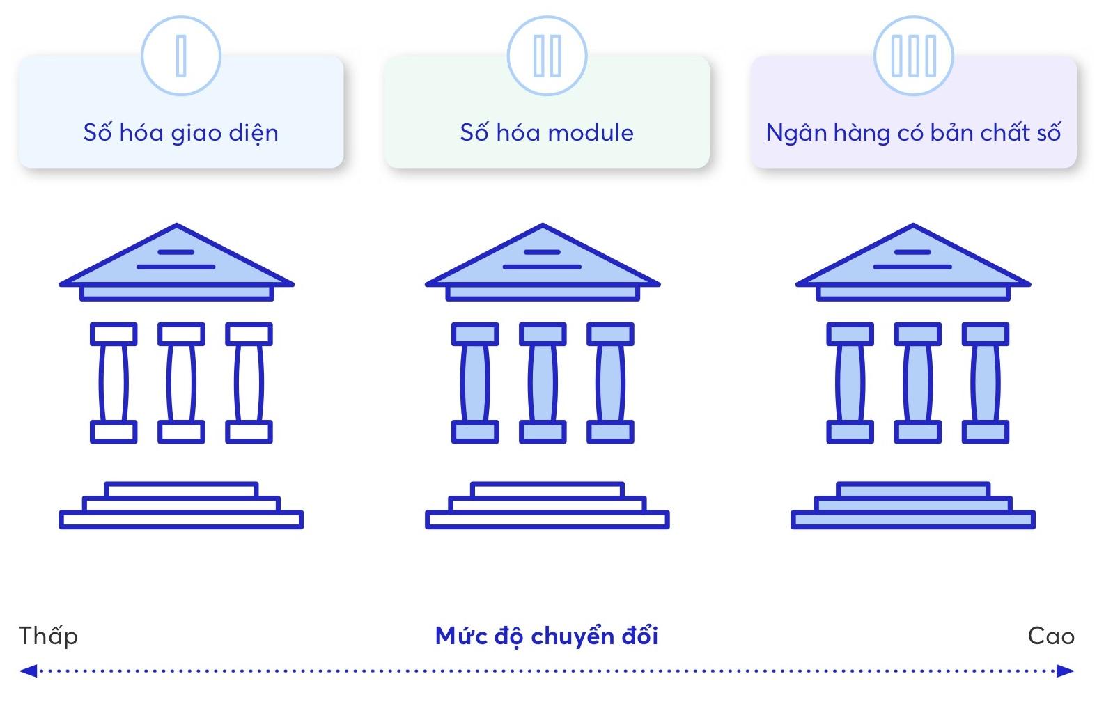 các ngân hàng trước đó triển khai chuyển đổi số theo 3 cấp độ từ thấp đến cao: số hoá về giao diện, số hoá theo module và các ngân hàng có bản chất số