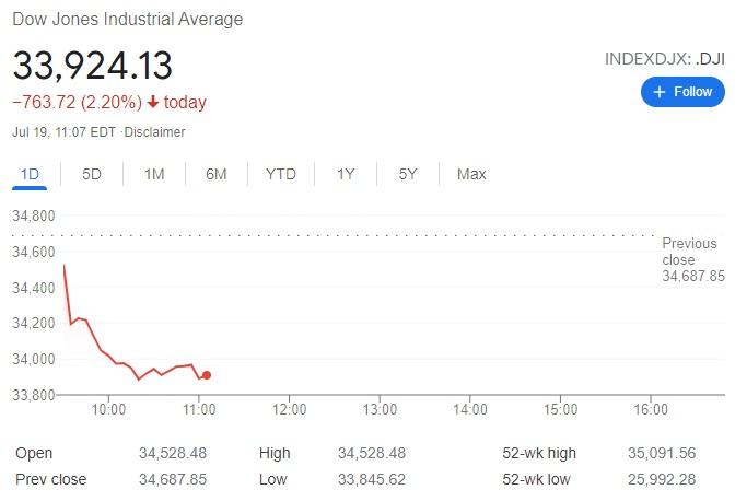 Dow Jones giảm hơn 760 điểm khi mở cửa phiên giao dịch đầu tuần. Ảnh: Google.