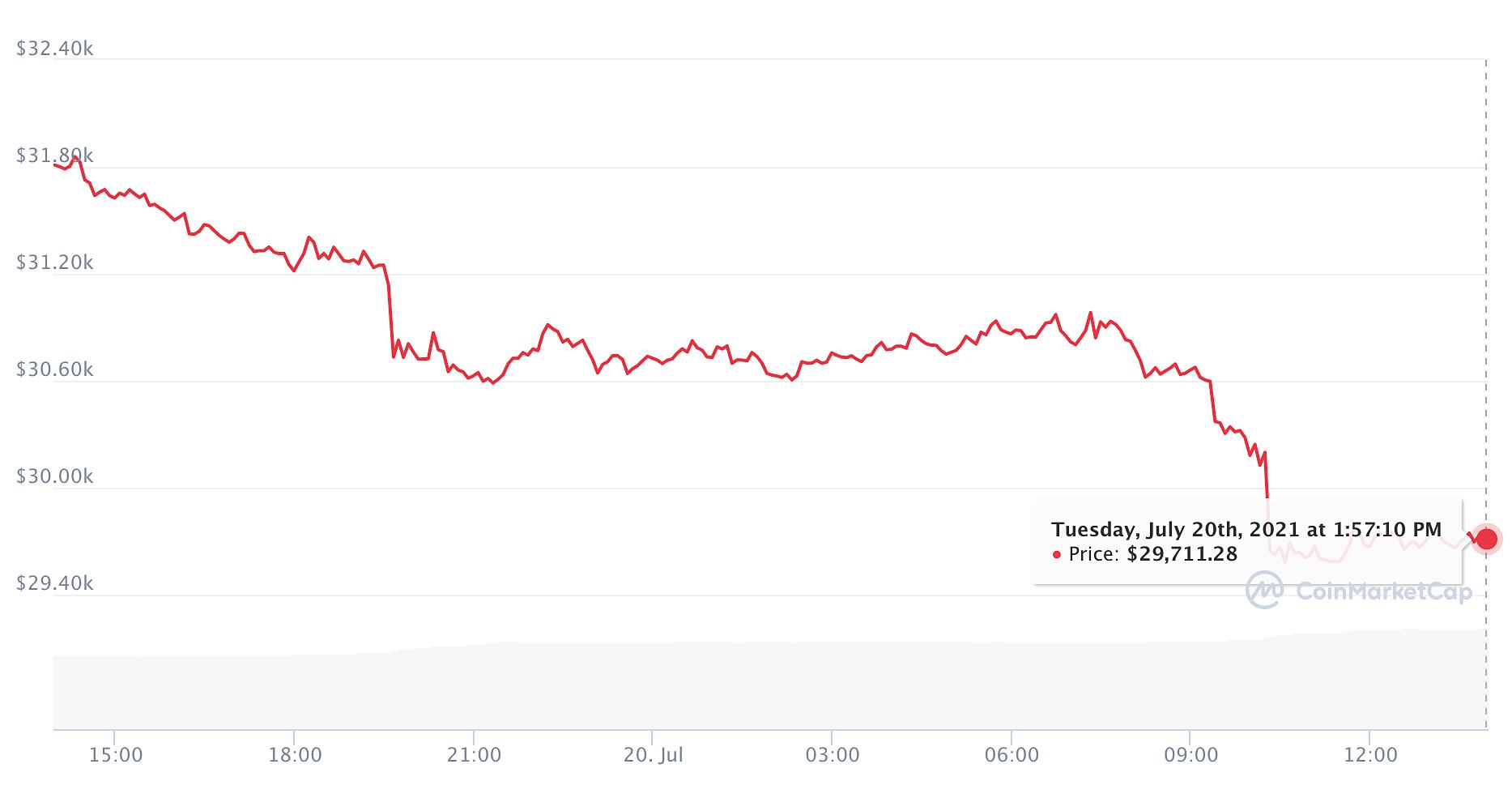 Đà lao dốc của Bitcoin trong 1 ngày qua. Ảnh: Coinmarketcap