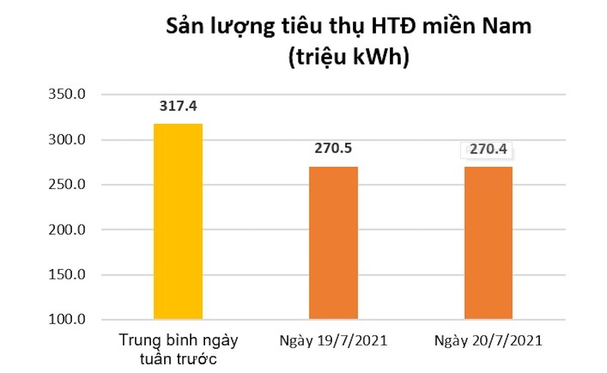 Tiêu thụ điện miền Nam giảm mạnh
