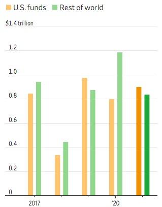 Dòng tiền đổ vào các quỹ tương hỗ và quỹ ETFs của Mỹ và phần còn lại của thế giới. Số liệu tính theo năm, năm 2021 tính tới tháng 6. Nguồn: Refinitiv Lipper.