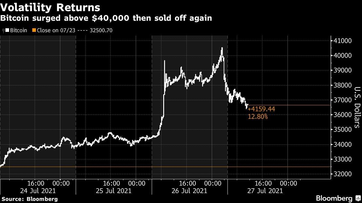 Đợt vượt mốc 40.000 USD ngắn ngủi của Bitcoin vừa qua. Đồ họa: Bloomberg.