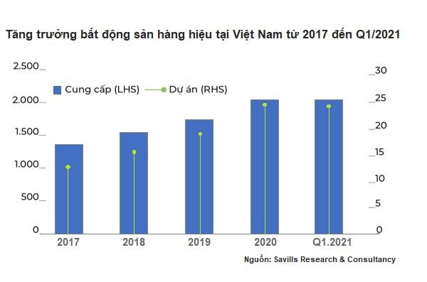 Sức hút bất động sản hàng hiệu tại Việt Nam