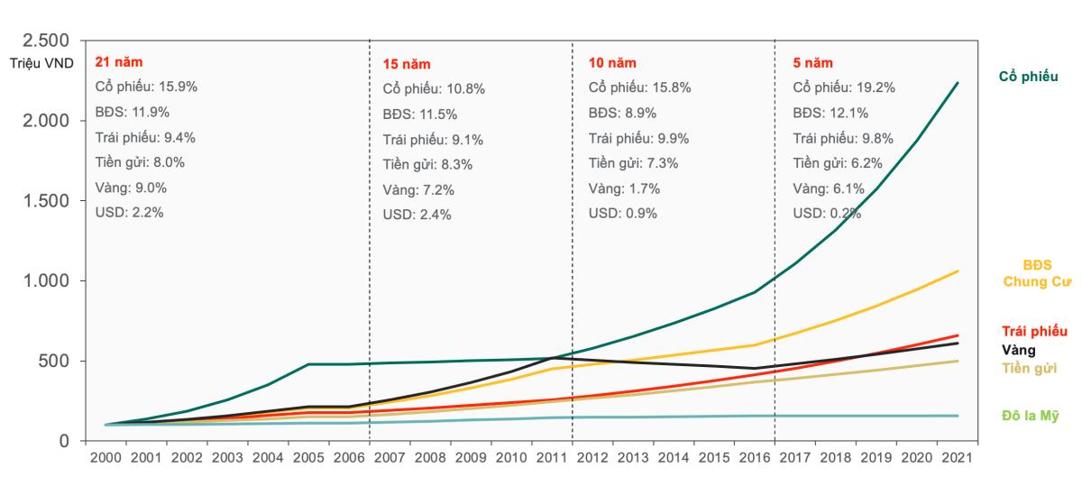 Hiệu suất các kênh đầu tư tại Việt Nam trong hai thập kỷ gần nhất. Nguồn: Dragon Capital, Bloomberg.