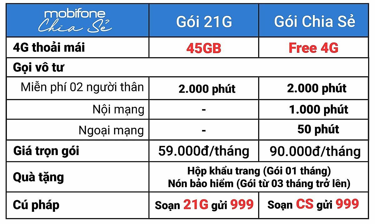 MobiFone Chia Sẻ - Goi CS - Goi 21G - Goi 4G Mobi.