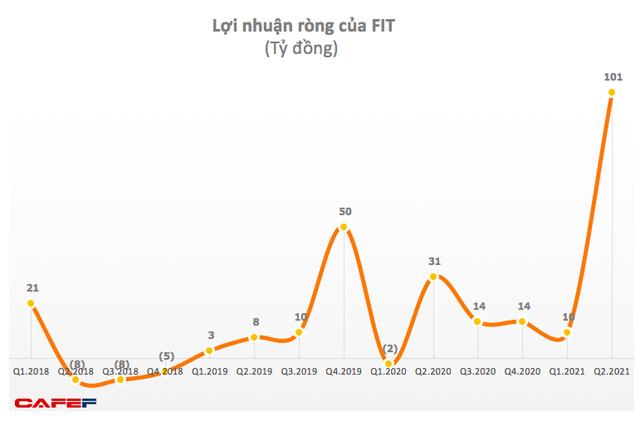 Lợi nhuận ròng của FIT tăng cao.
