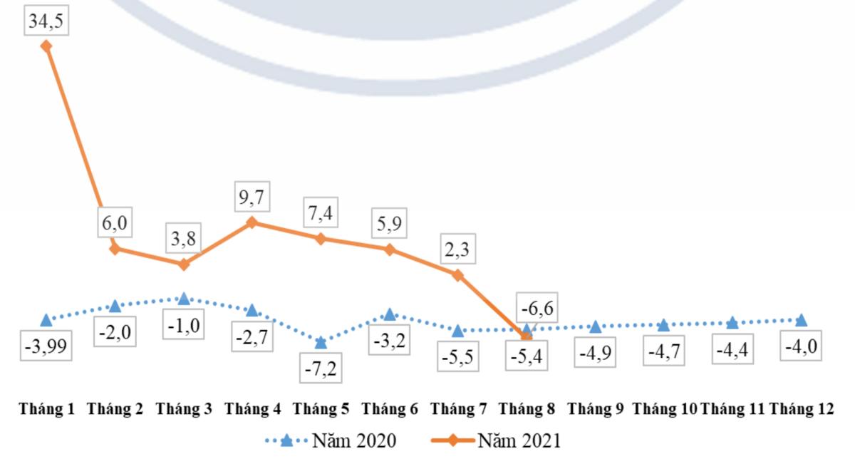Chỉ số sản xuất công nghiệp (IPP) của TP HCM (cộng dồn theo tháng). Ảnh: Cục thống kê TP HCM